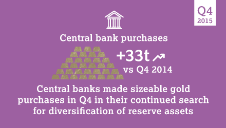 Central bank purchases up 33 tonnes