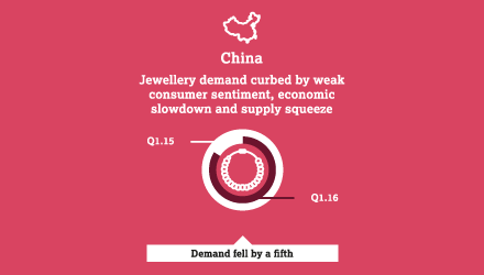 China - jewelley demand