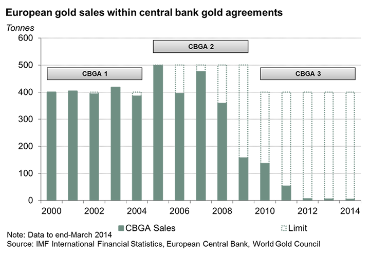 European gold sales Chart