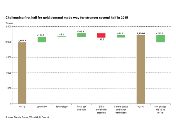 Challenging first half for gold demand made way for stronger second half in 2015