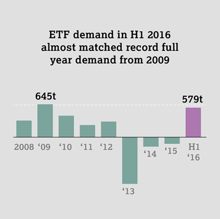 GDT Q2 2016 - infographic - ETF demand in H1
