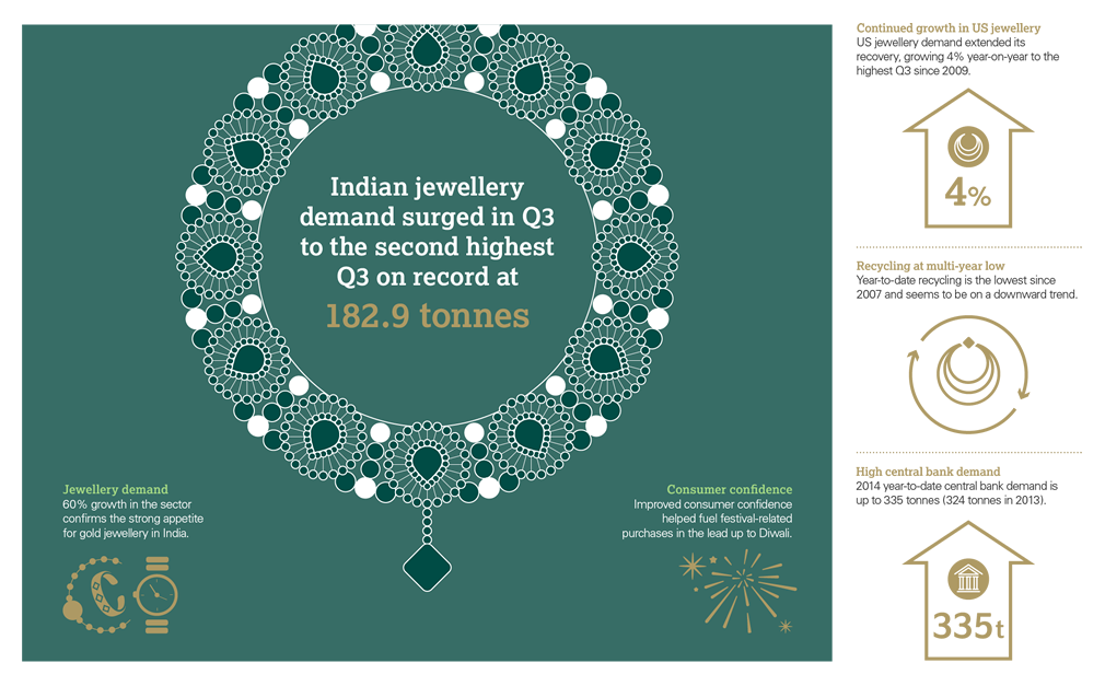 GDT Q3 2014 infographic