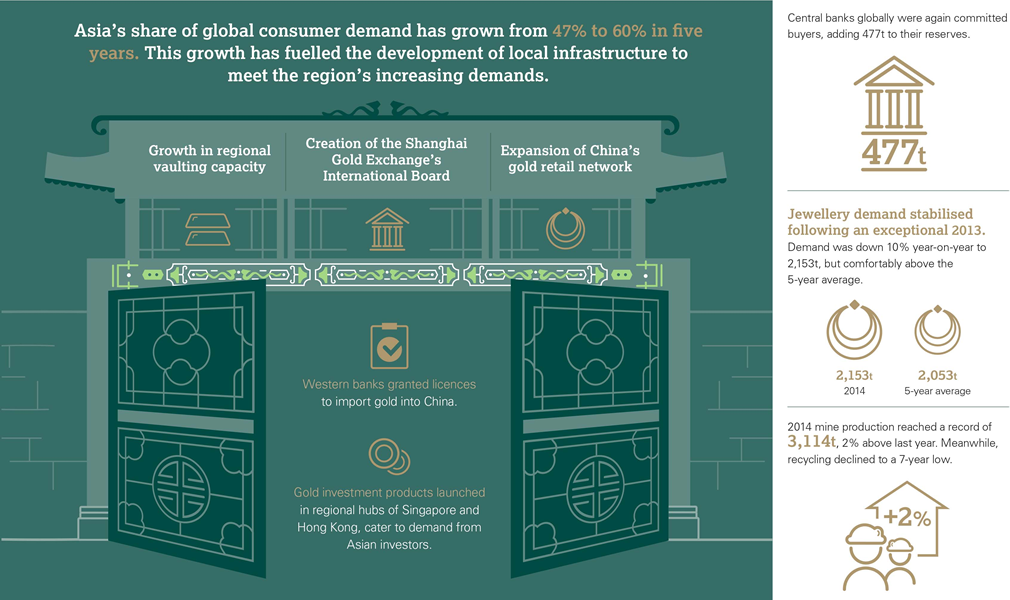 Gold Demand Trends Full Year 2014 infographic