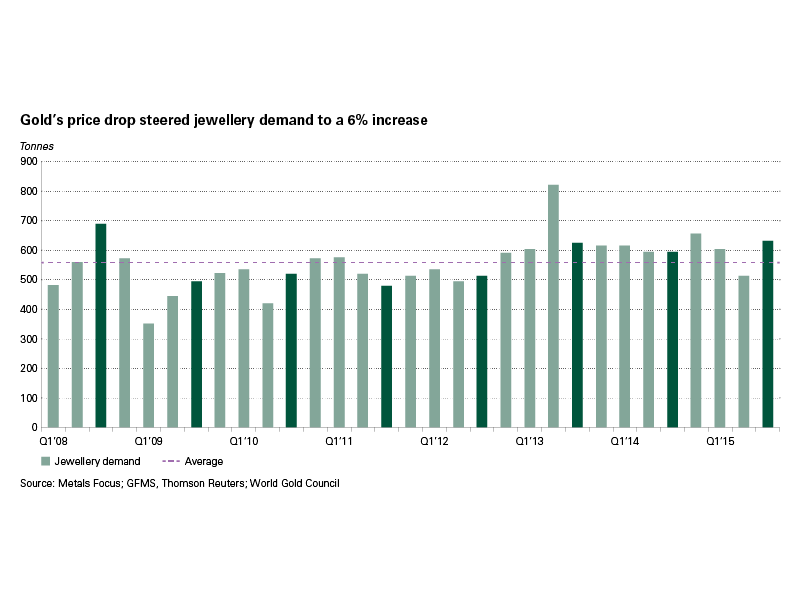 Gold's price drop steered Q3 jewellery demand to a 6% increase