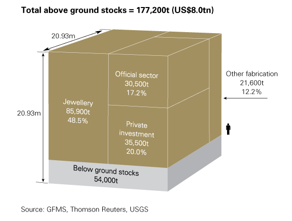 Above ground gold stocks infographic