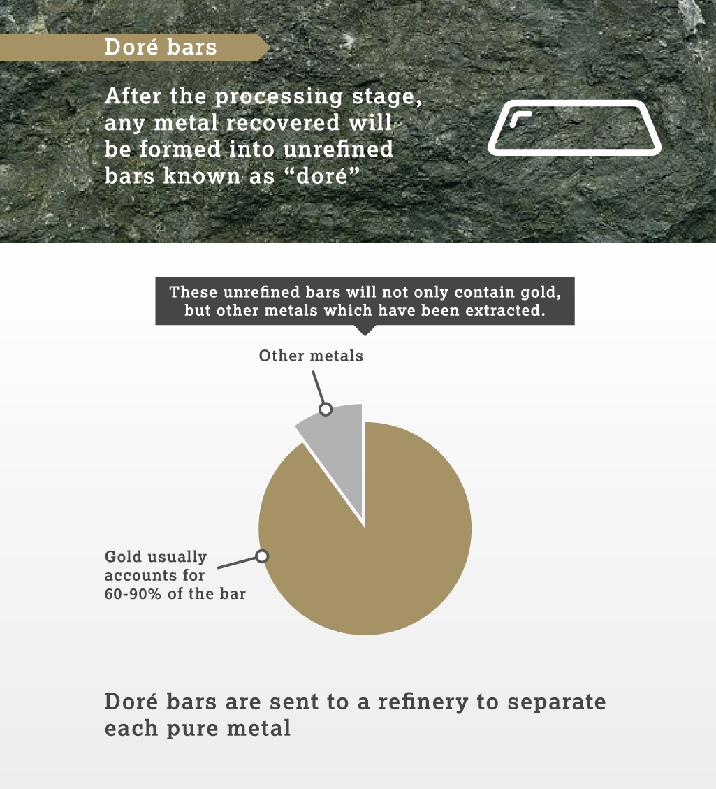 Gold processing and mine products - the doré bar