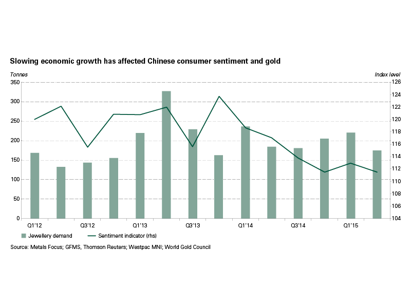Slowing economic growth has affected Chinese consumer sentiment and gold