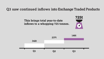 GDT Q3 2016 - infographic - ETP inflows