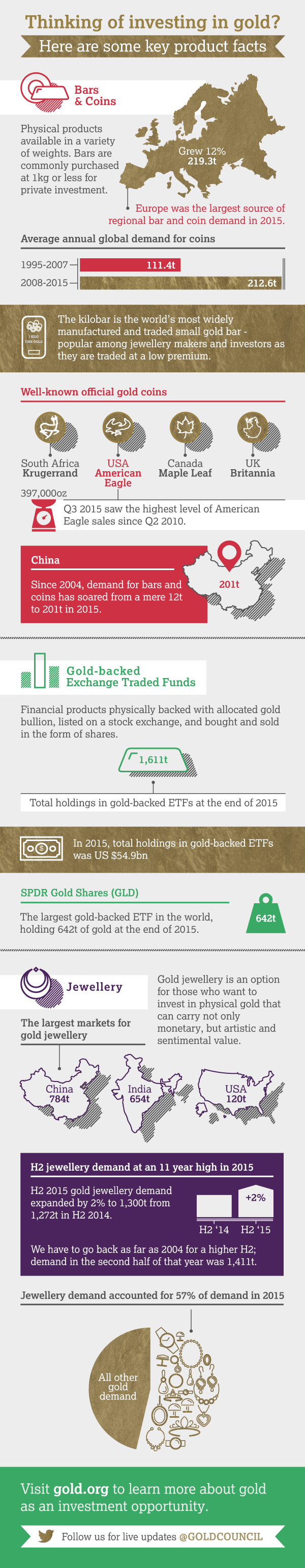Download our gold investment infographic; explaining key gold product groups. This graphic focusses on Bars & Coins, Gold-backed Exchange Traded Funds and Jewellery.