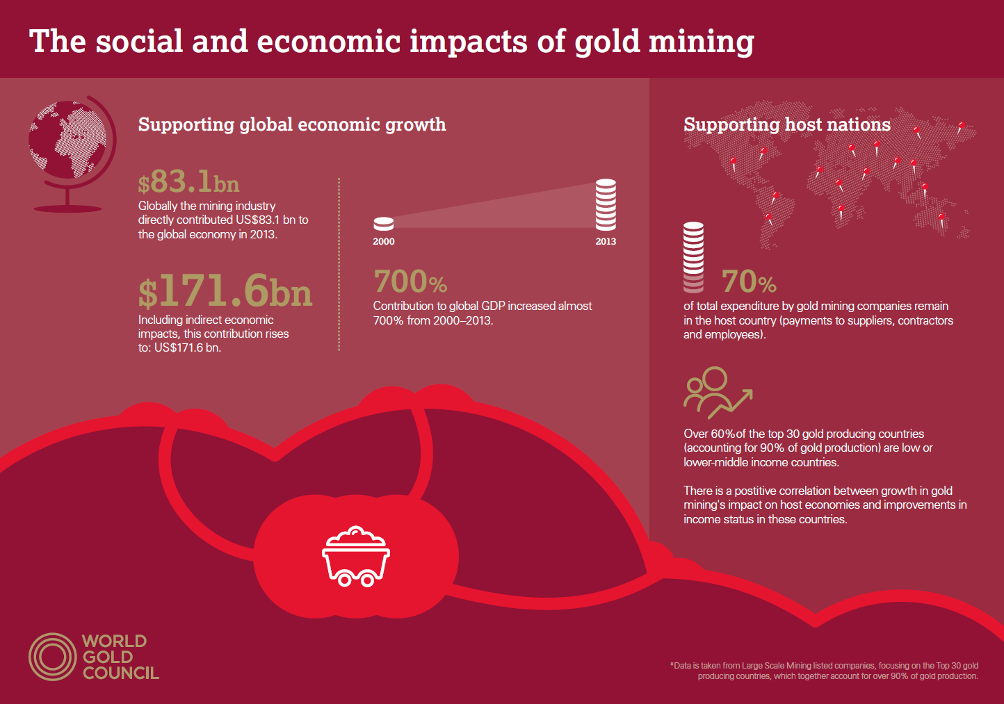 The social and economic impacts of gold mining - infographic