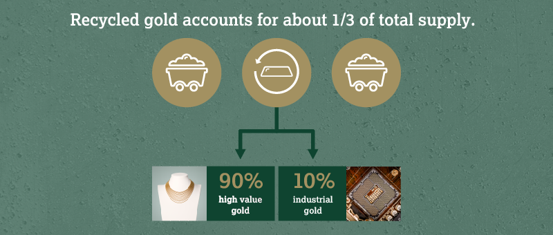 The Ups and Downs of Gold Recycling