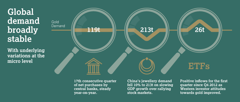 Gold Demand Trends Q1 2015