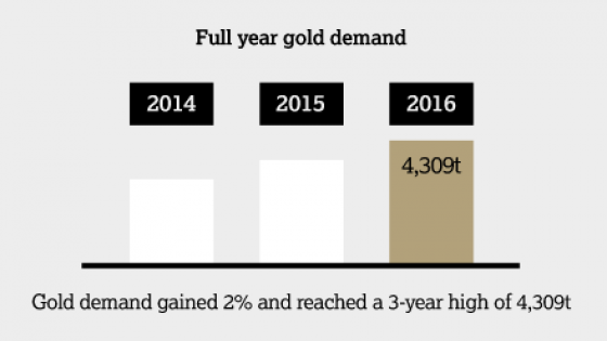 Gold supply and demand - Gold Demand Trends Full Year 2016