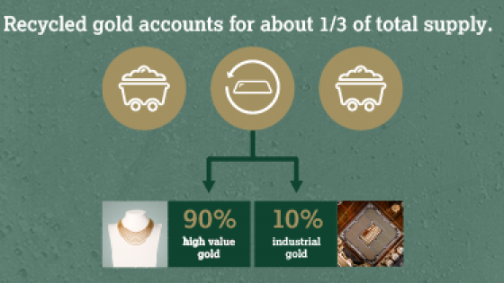 Gold supply and demand - The Ups and Downs of Gold Recycling