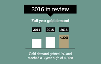 Gold Demand Trends Full Year 2016 - small