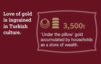 Turkey: gold in action