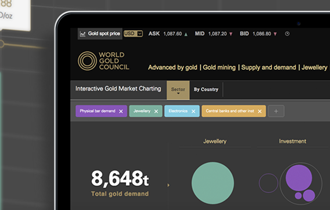 Interactive Gold Market Charting