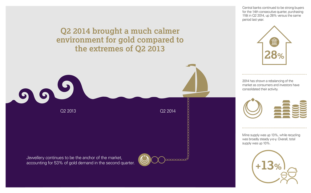 GDT Q2 2014 infographic