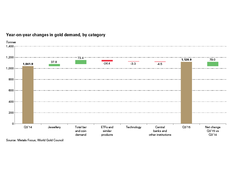 Year-on-year changes in gold demand, by category